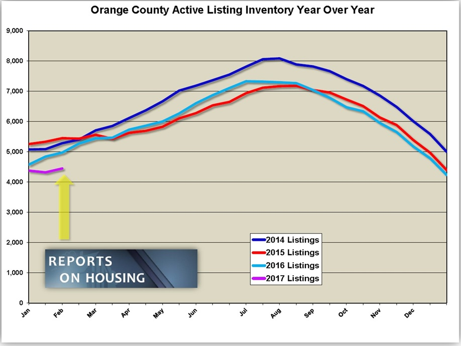 Orange County Housing Report