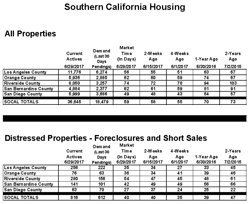 Orange County Housing Report July 5th 2017