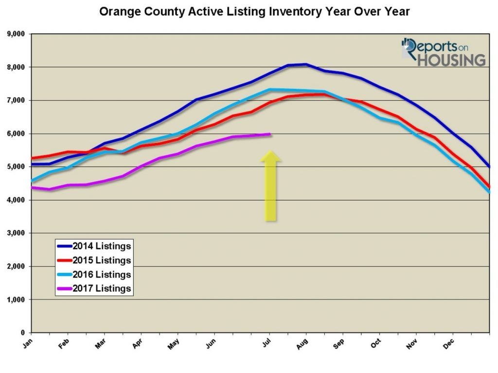 Orange County Housing Report for July 19th, 2017