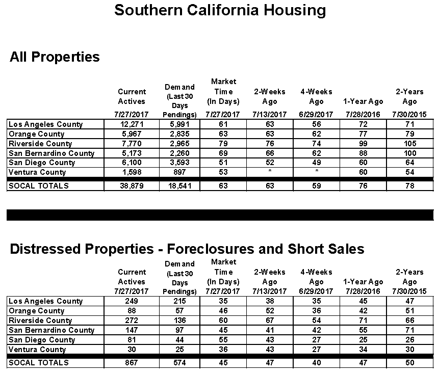 Orange County Housing Report August 4th, 2017