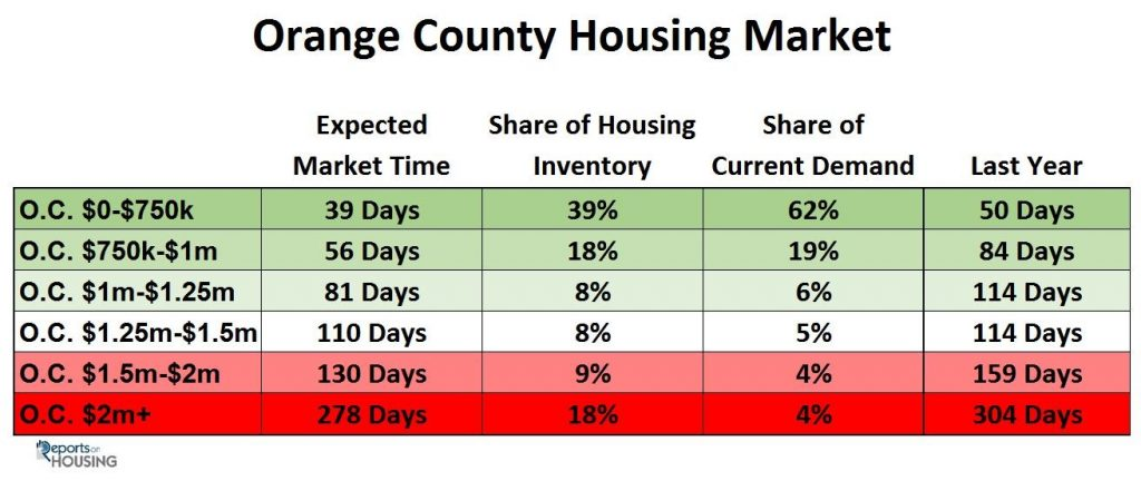 Orange County Housing Report August 15th, 2017