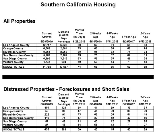 Apartments In Orange County: Orange County Housing Report July 6th, 2018