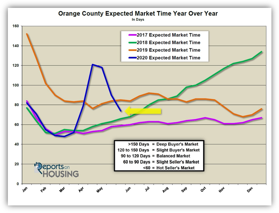 OC Expected Market Time Plummets in May 2020